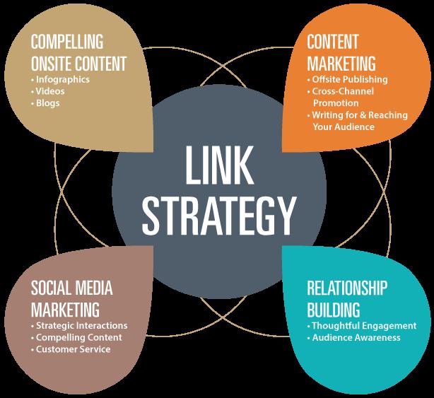 top-link-building-strategies1